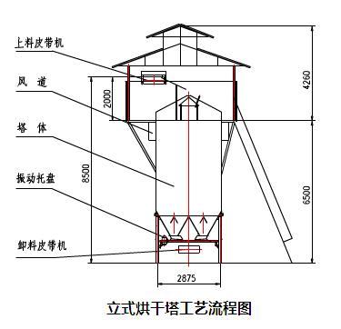 立式烘干机结构图